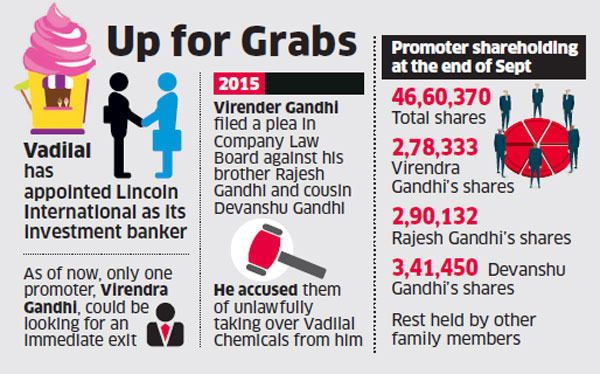 Vadilal promoters plan to exit company