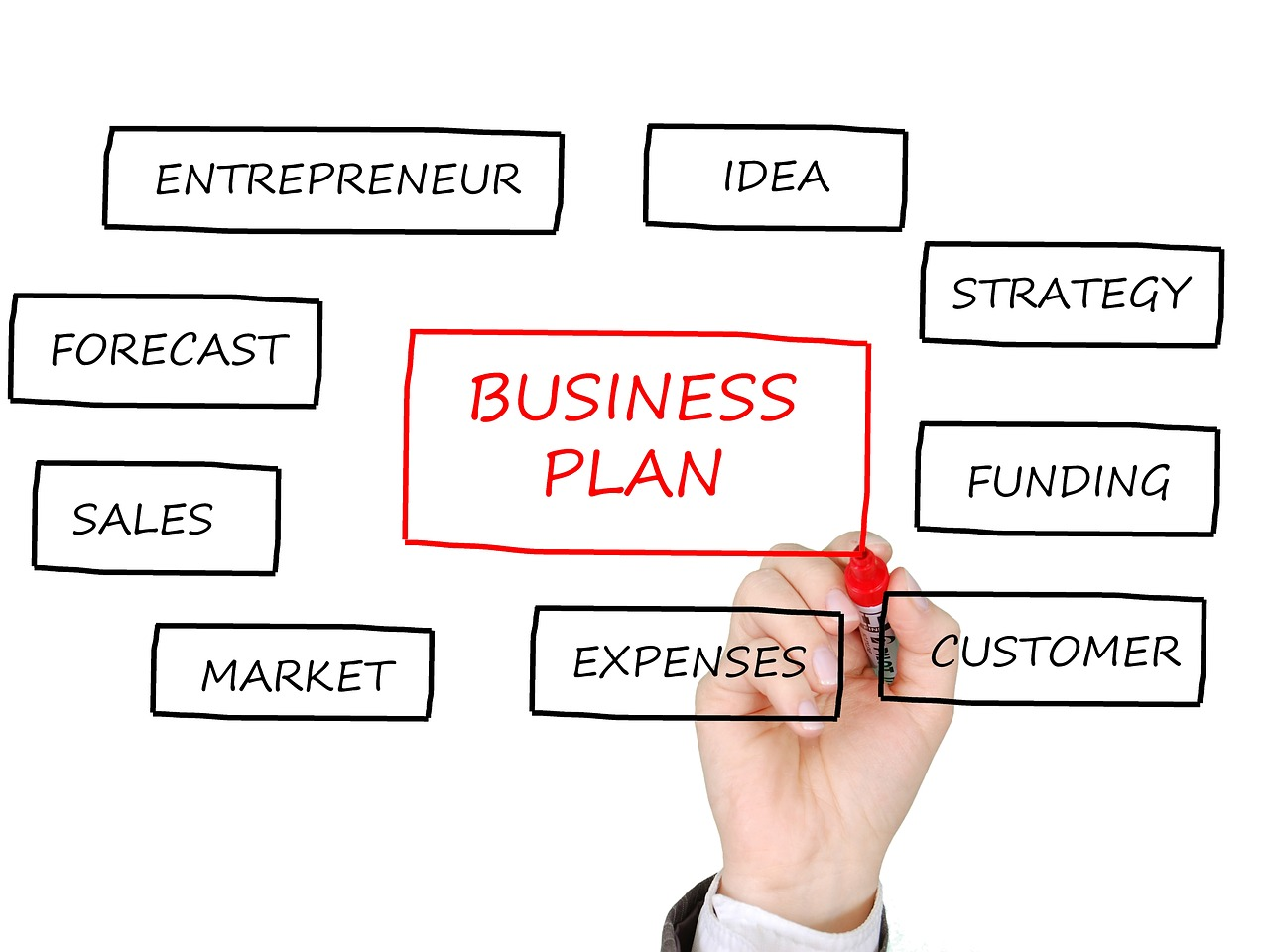 business plans and ideas