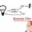 The Essentials of a Business Plan – How To Write An Amazing Startup Business Plan