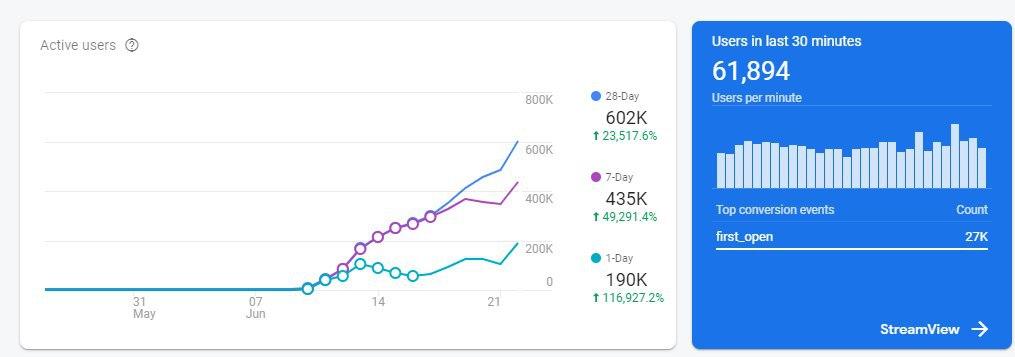 Chingari App statistics